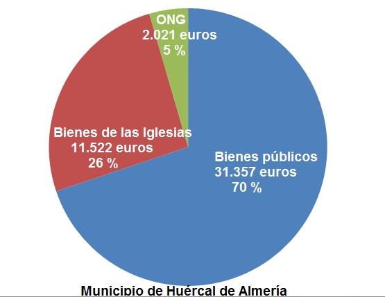 exencion IBI Hueercal de Almeria 2017