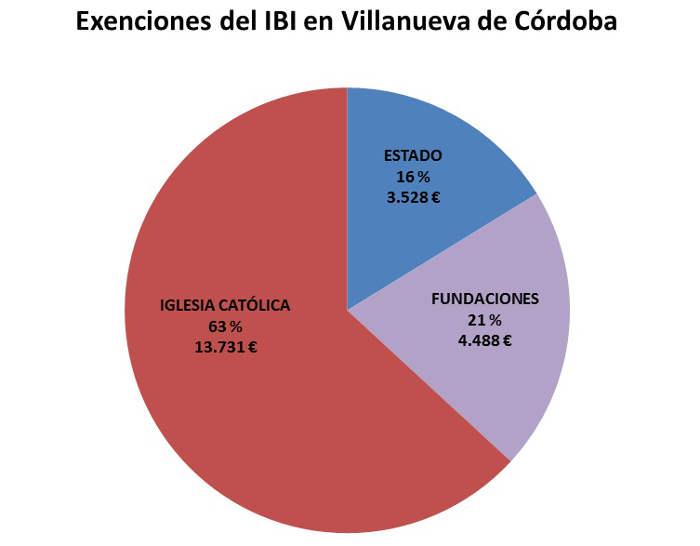 IBI exento CO Villanueva