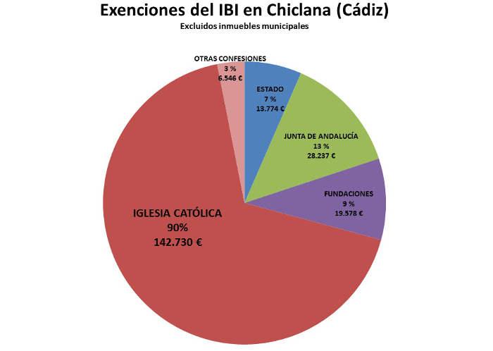 IBI exento Chiclana 2017