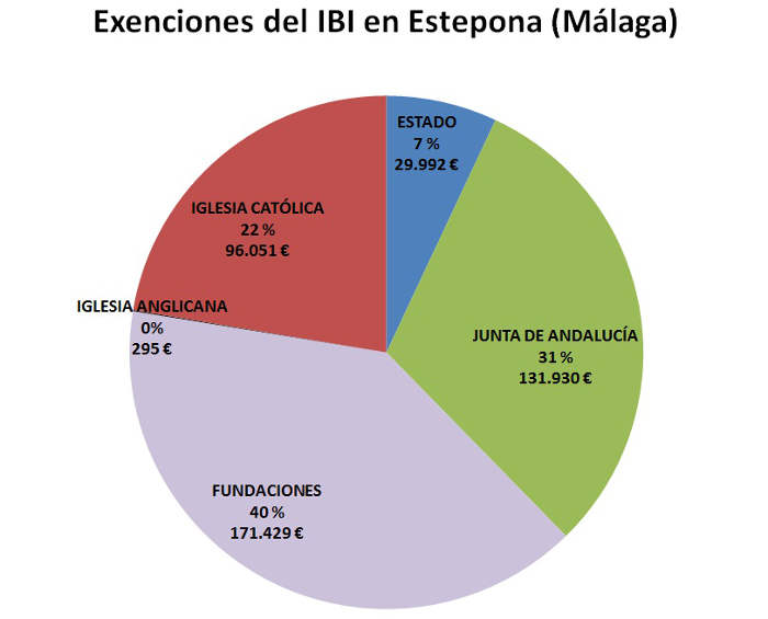 IBI exento Estepona