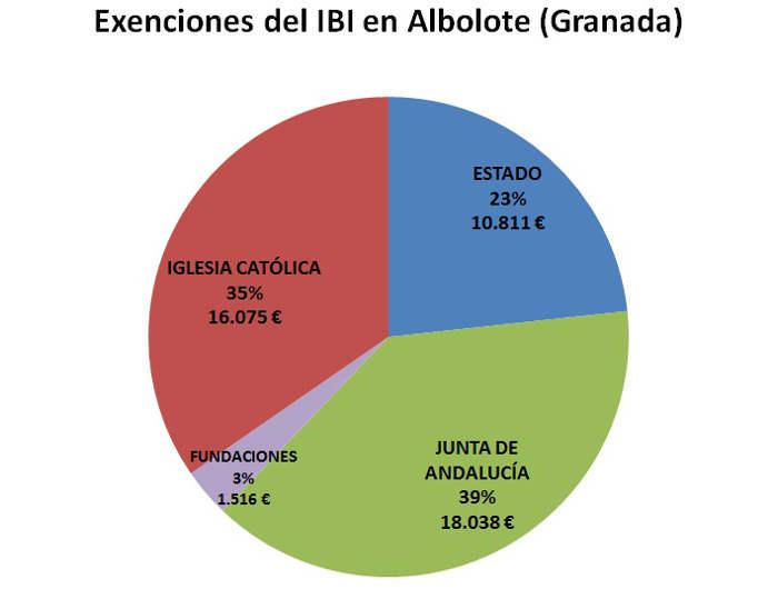 IBI exento GR Albolote