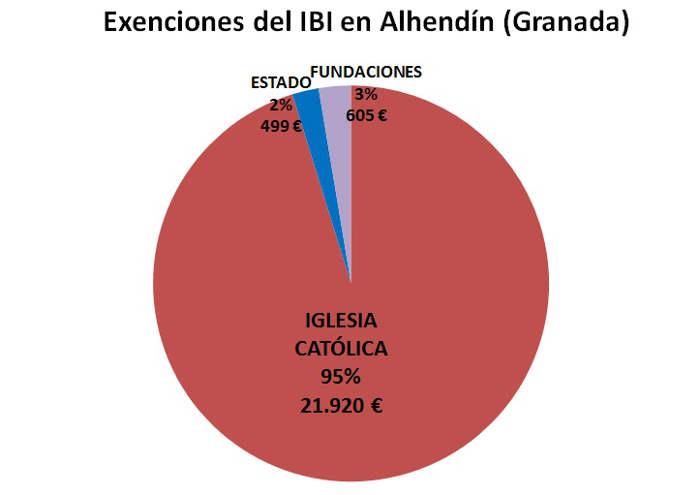 IBI exento GR Alhendin 2017