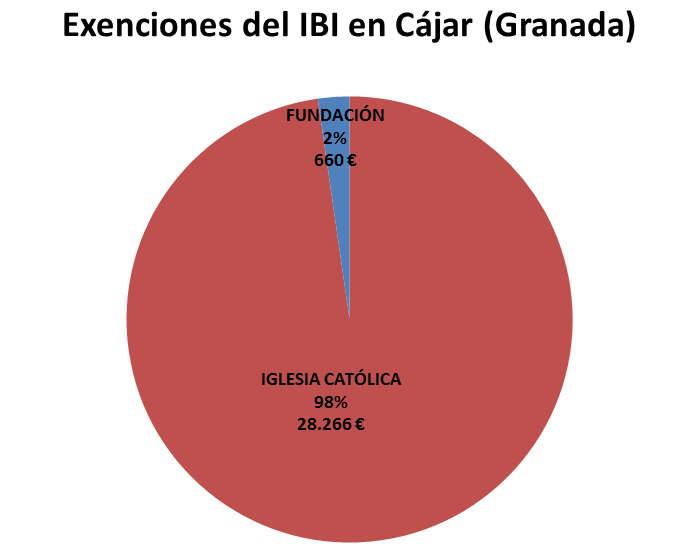 IBI exento GR Cajar 2017