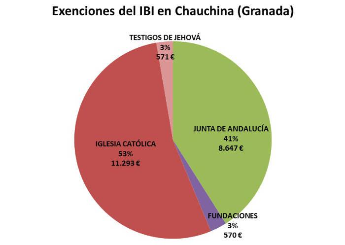 IBI exento GR Chauchina 2017