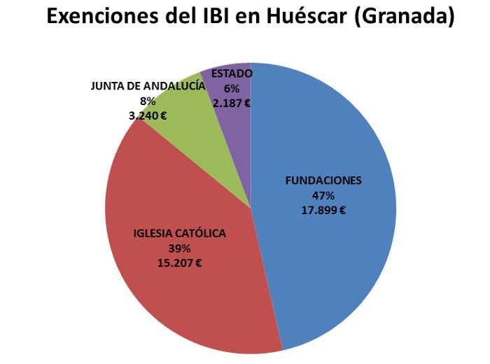 IBI exento GR Huescar