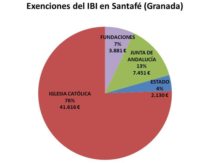 IBI exento GR Santafe 2017