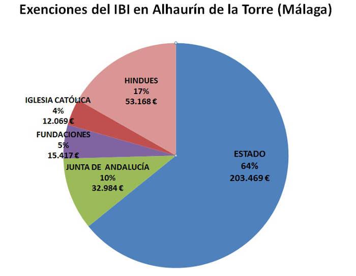 IBI exento MA Alhaurin Torre
