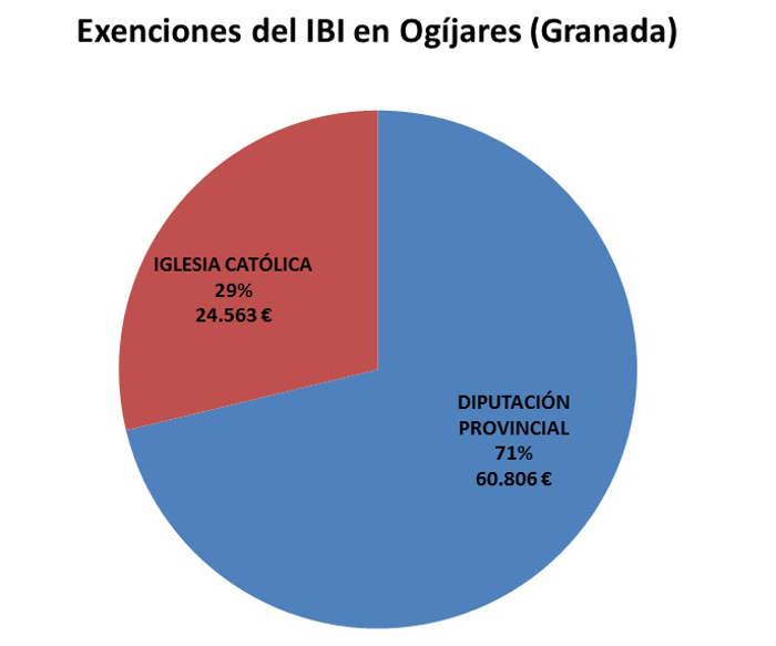 IBI exento Ogijares 2017