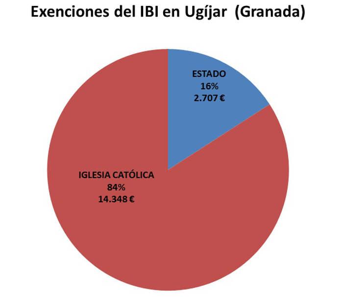 IBI exento Ugijar