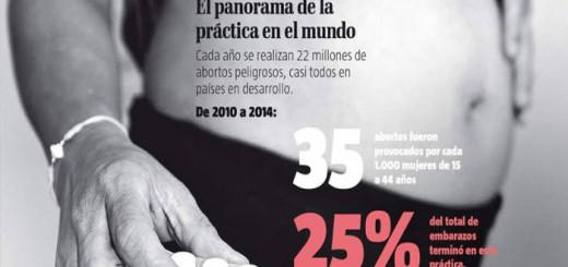 aborto Ecuador
