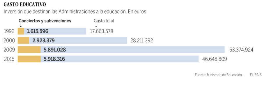 gasto educativo 1992_2015