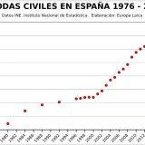 grafica bodas civiles 1976_2016