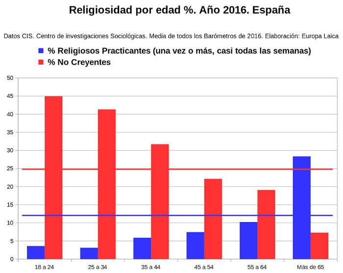 grafico religiosidad y edad 2016
