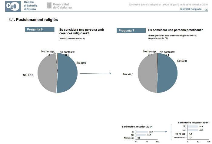 Barometro religiosidad Catalunya 2016