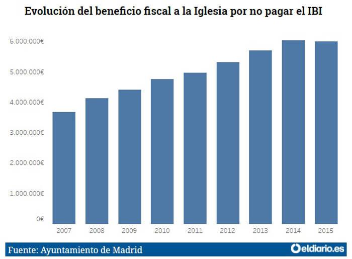 IBI Madrid 2007 a 2015 grafica