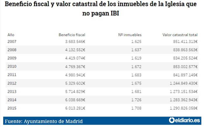 IBI Madrid 2007 a 2015 tabla