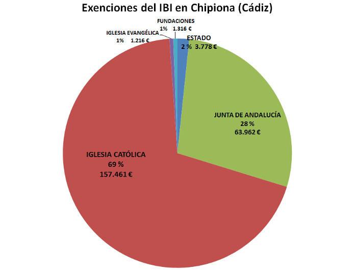 IBI exento Chipiona 2017