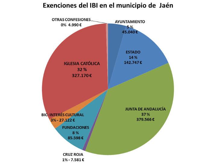 IBI exento Jaen