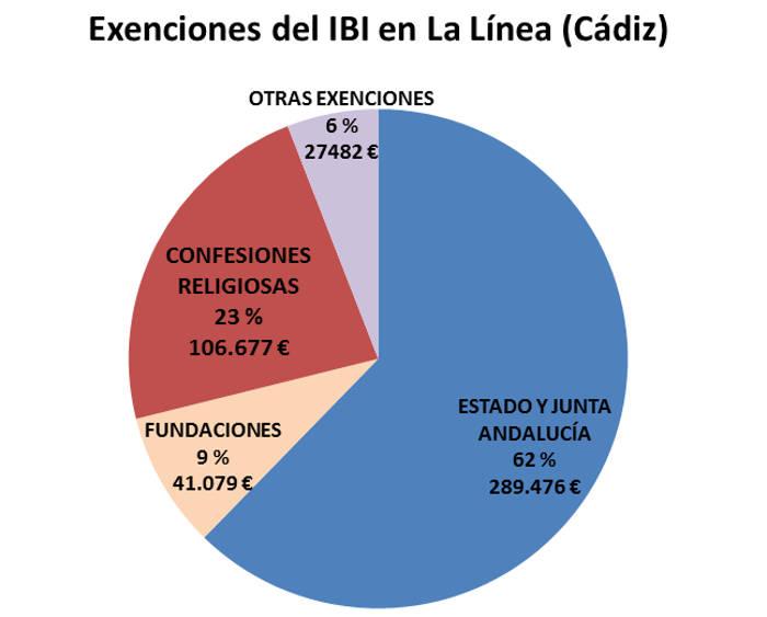 IBI exento La Linea 2017