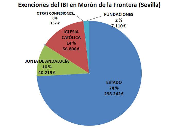 IBI exento SE Moron 2017