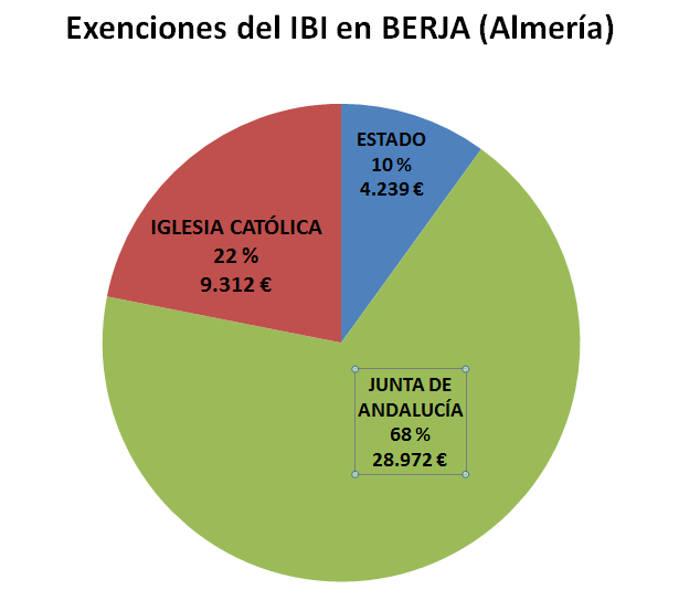 IBI exento AL Berja 2017