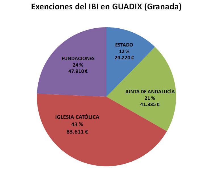 IBI exento GR Guadix 2017