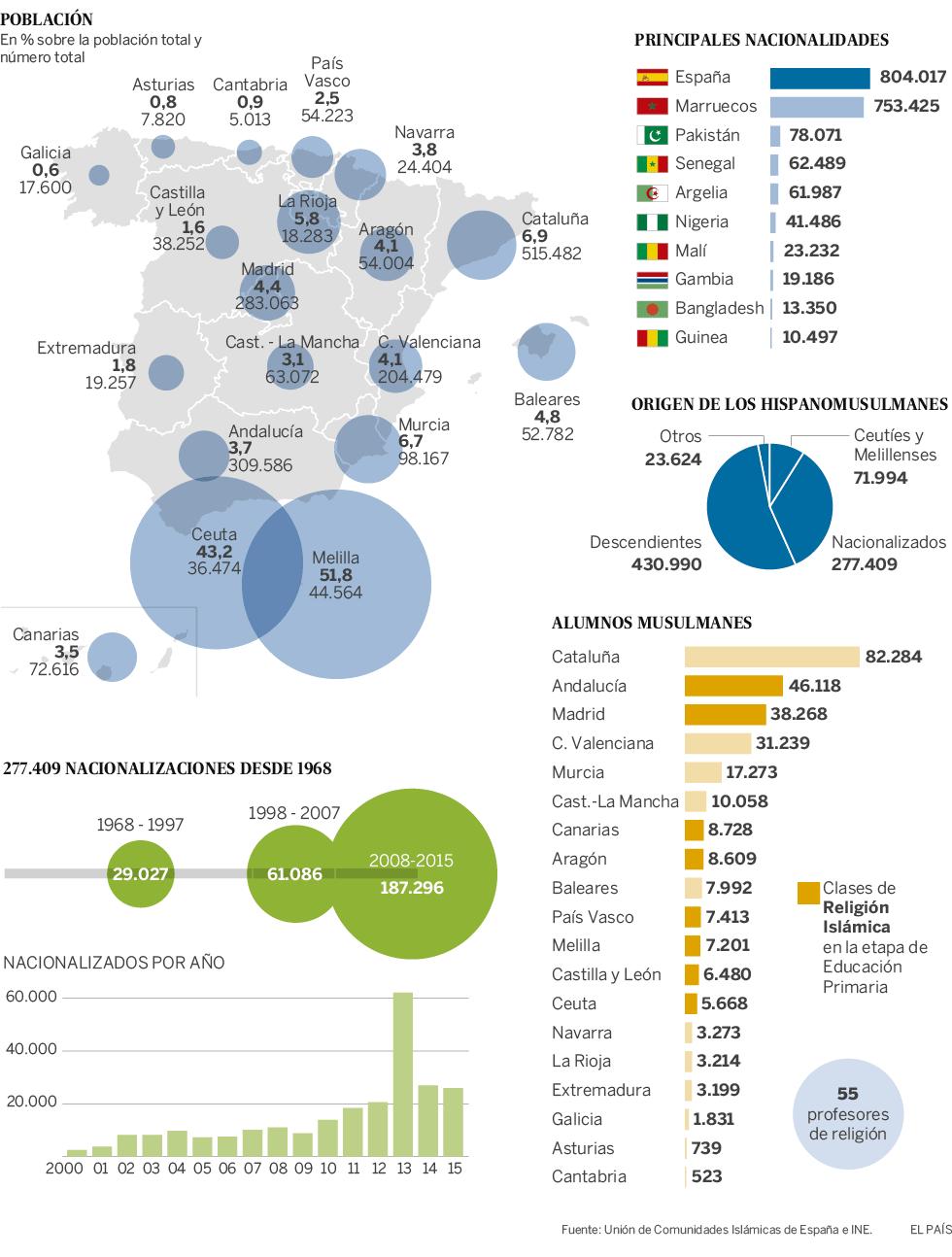 musulmanes en Espana 2017