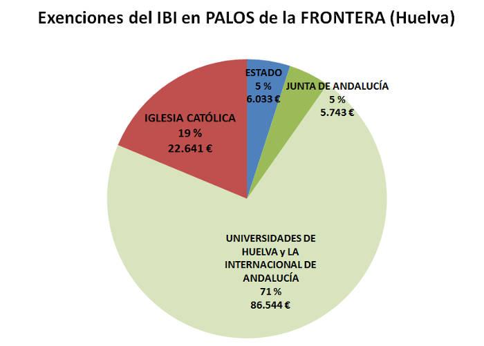 IBI exentos HU Palos